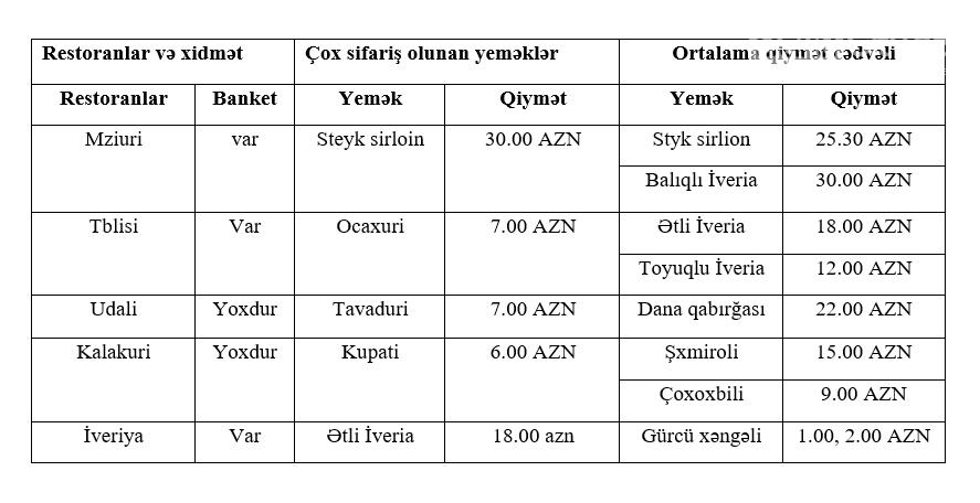 """Bakıda ən yaxşı """"Gürcü xəngəli"""" verilən restoranlar - QİYMƏT, fotoşəkil-1"""