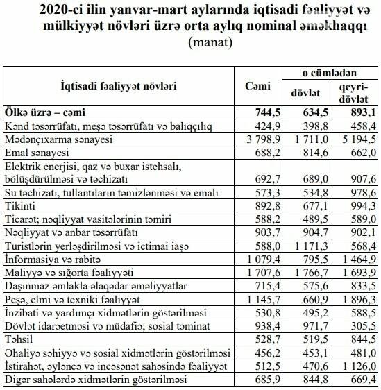 Azərbaycanda maaşlar artdı – RƏSMİ / SİYAHI, fotoşəkil-1
