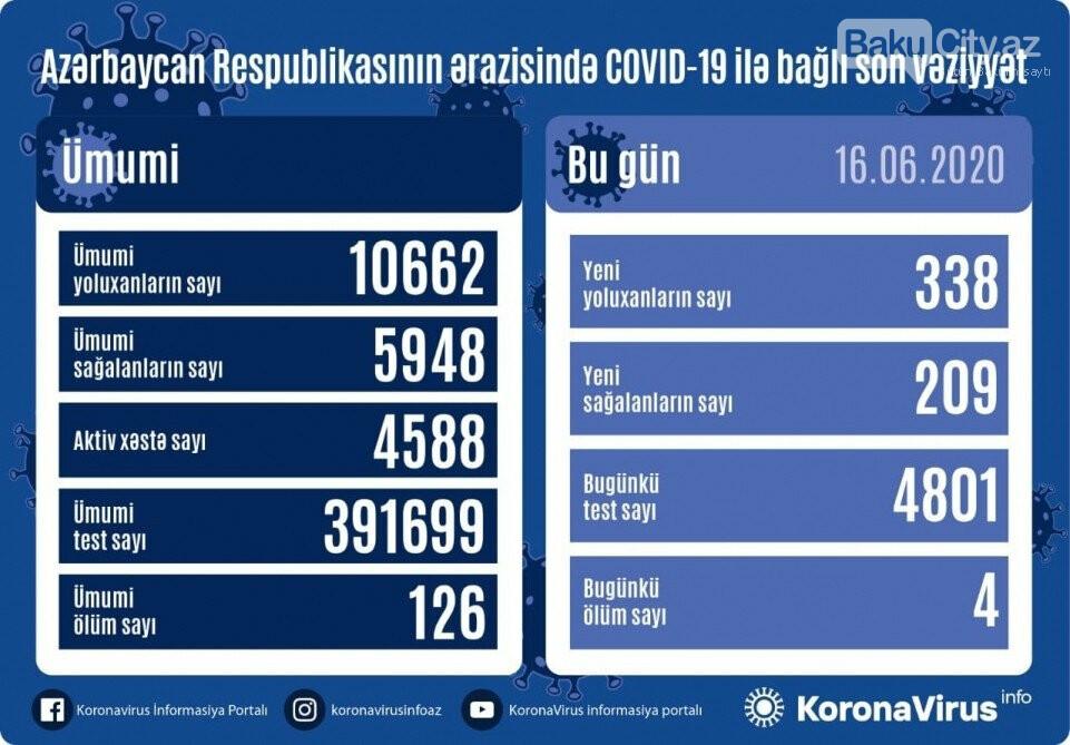 Azərbaycanda daha 4 nəfər koronavirusdan vəfat etdi - GÜNÜN STATİSTİKASI, fotoşəkil-1