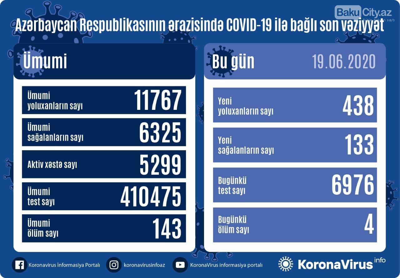 Azərbaycanda koronavirusdan daha 4 nəfər vəfat etdi - FOTO, fotoşəkil-1