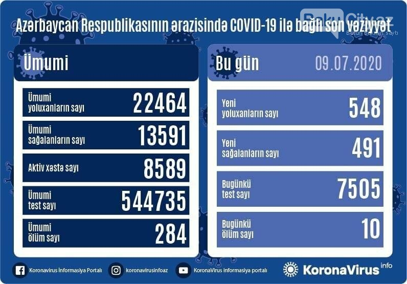 Azərbaycanda koronavirusdan daha 10 nəfər vəfat etdi - STATİSTİK, fotoşəkil-1