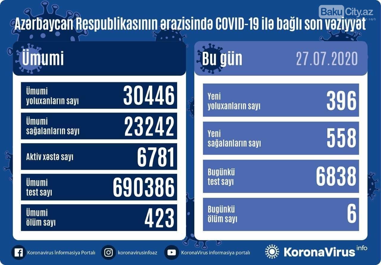 Azərbaycanda koronavirusdan daha 6 nəfər öldü - STATİSTİKA, fotoşəkil-1