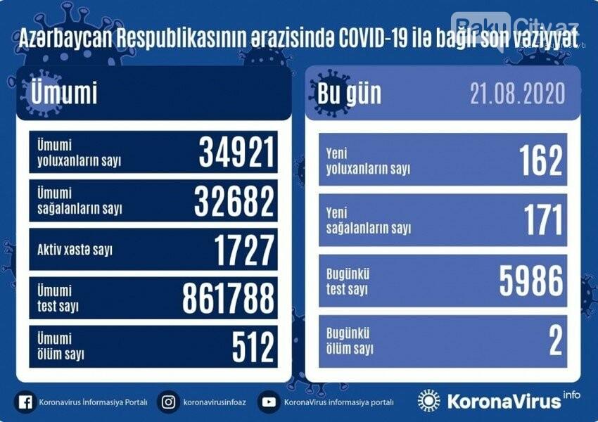 Azərbaycanda daha 162 yeni yoluxma var, fotoşəkil-1
