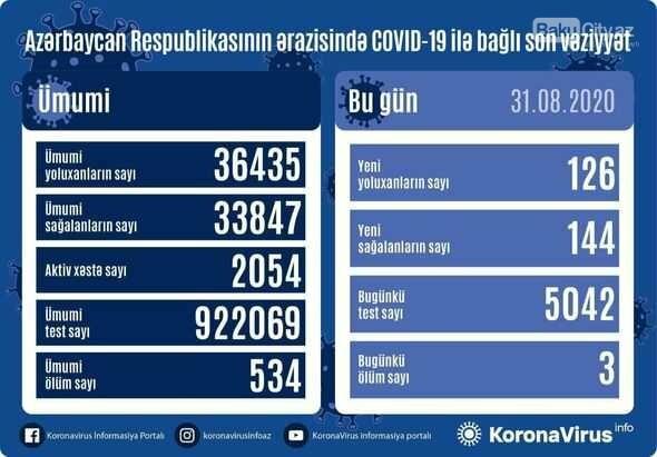 Azərbaycanda koronavirusdan sağalanların sayı yoluxanları üstələdi - STATİSTİKA, fotoşəkil-1