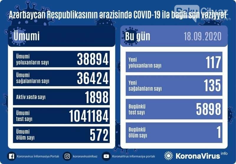 Azərbaycanda COVID-19-la bağlı SON VƏZİYYƏT, fotoşəkil-1