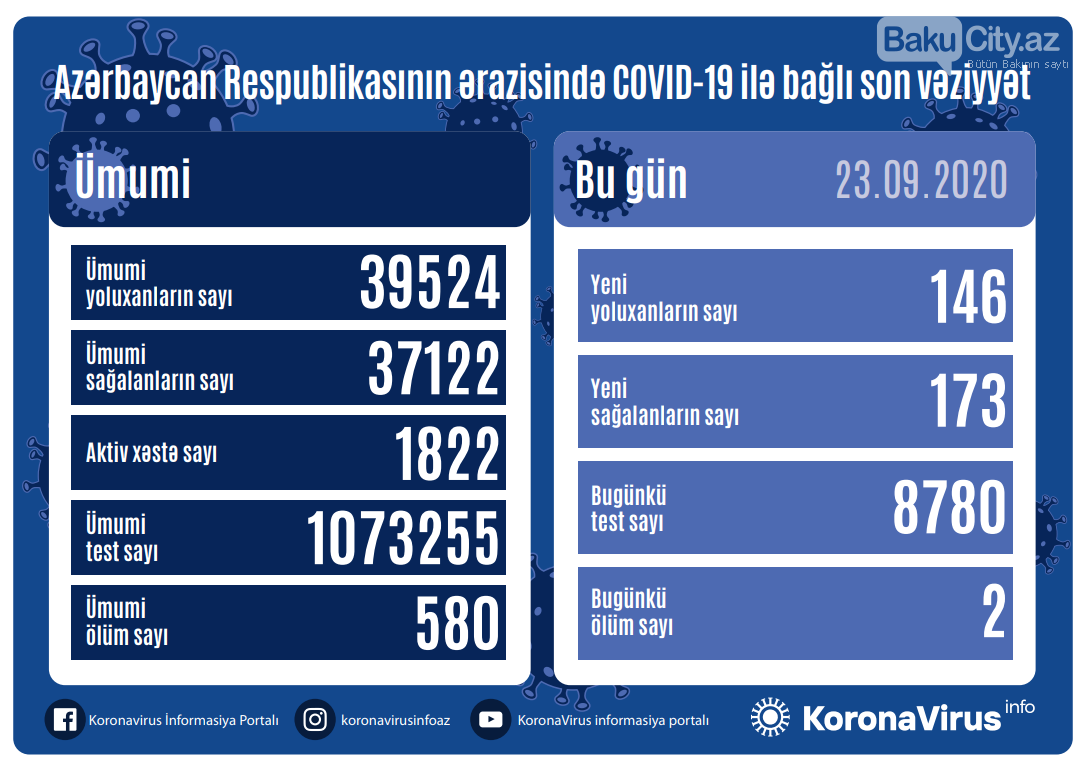 Operativ Qərargah MƏLUMAT YAYDI, fotoşəkil-1