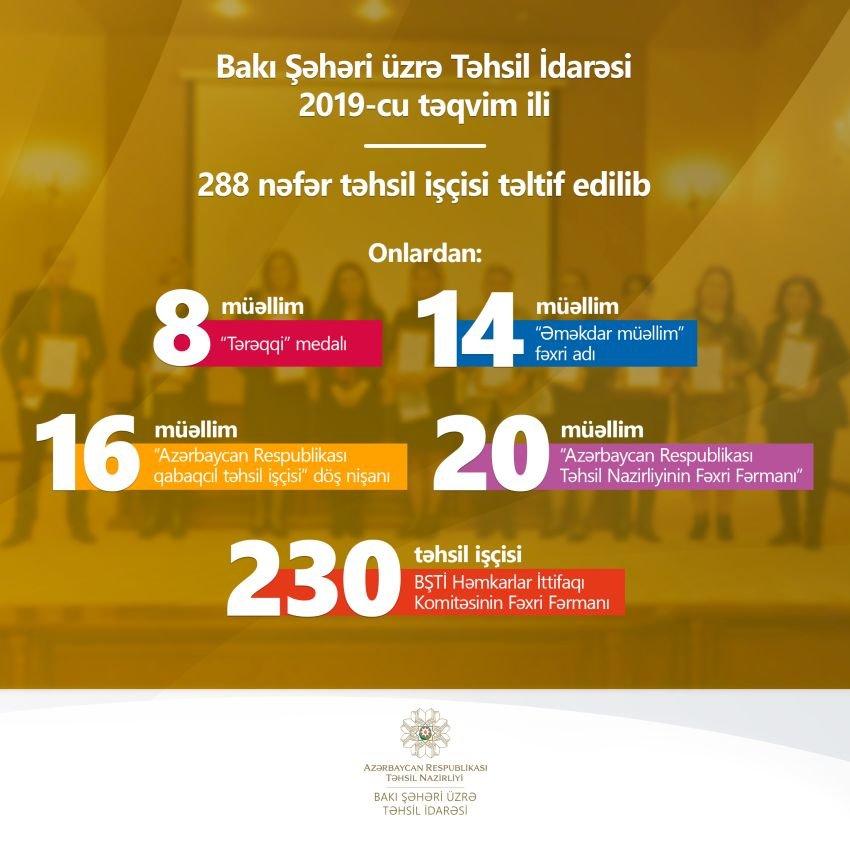 Bakının 300-ə yaxın təhsil işçisi təltif edilib, fotoşəkil-1