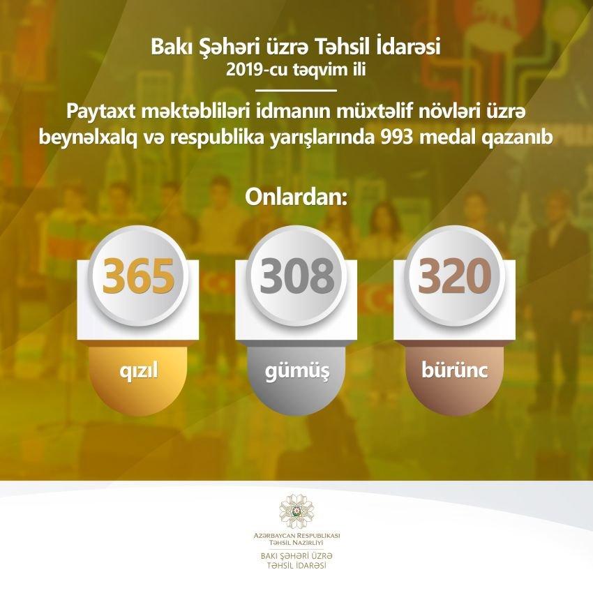 Bakı məktəbliləri idman yarışlarında 993 medal qazanıblar, fotoşəkil-1