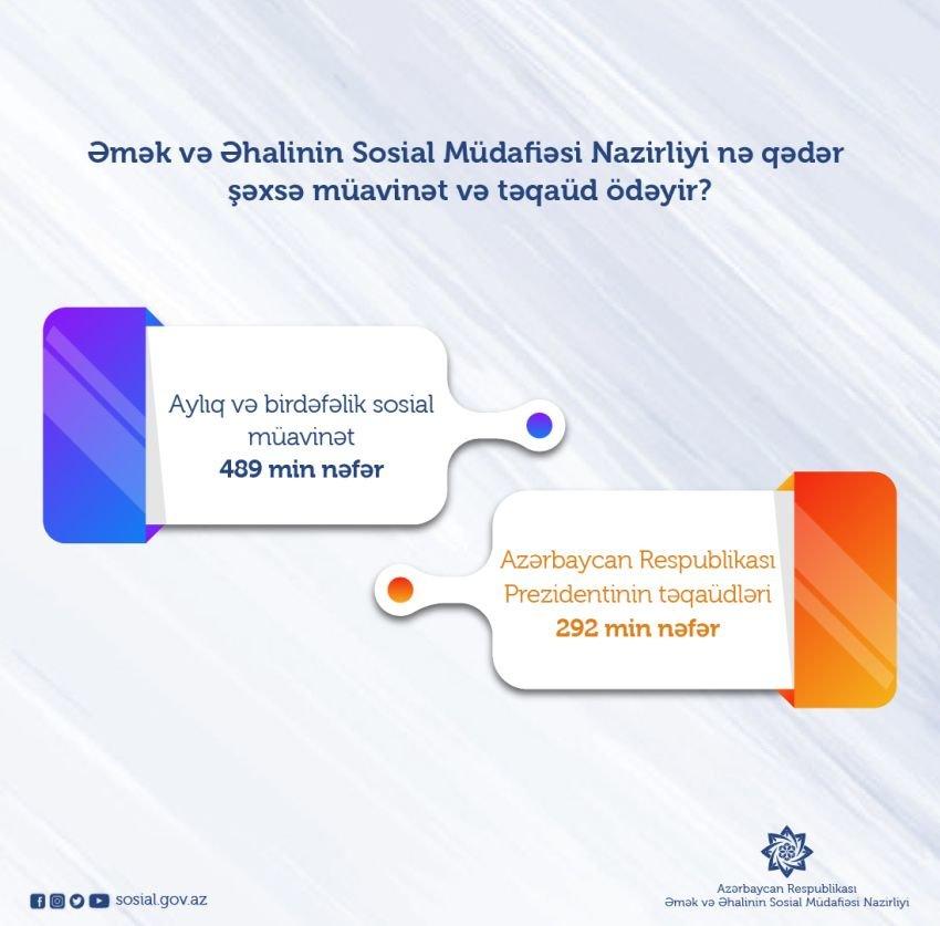 Azərbaycanda nə qədər şəxsə müavinət və təqaüd ödəyir?, fotoşəkil-1