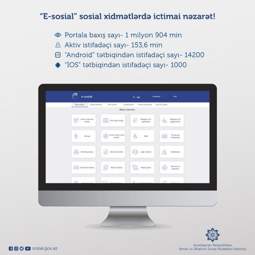 """""""E-sosial""""ın aktiv istifadəçi sayı 153,6 minə çatıb, fotoşəkil-1"""