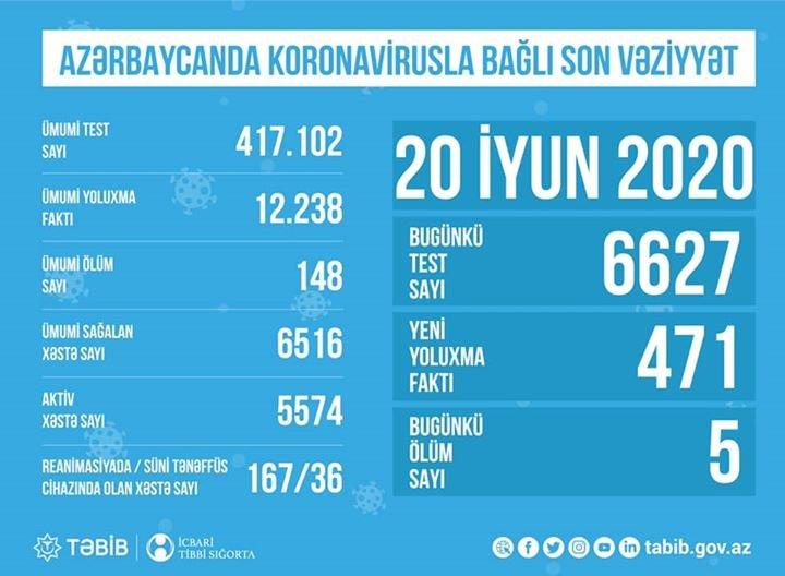 Azərbaycanda son bir gündə 471 nəfər yoluxdu: 5 nəfər öldü - FOTO, fotoşəkil-1