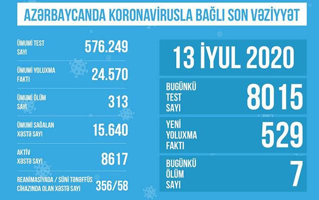 Azərbaycanda koronavirusla bağlı son STATİSTİKA, fotoşəkil-1