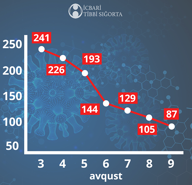 Azərbaycanda bir həftəyə COVID-19 belə azaldı, fotoşəkil-1