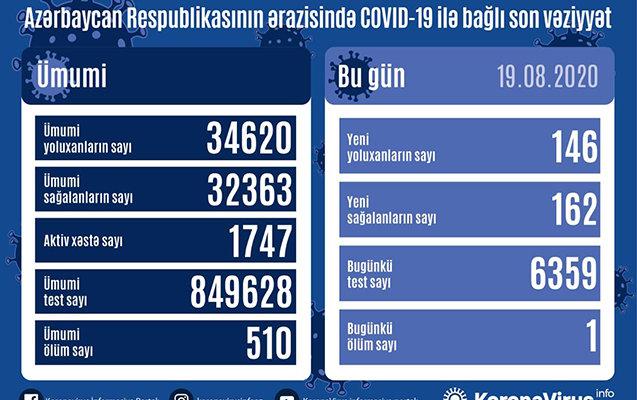 Azərbaycanda koronavirusa yoluxanların son STATİSTİKASI, fotoşəkil-1