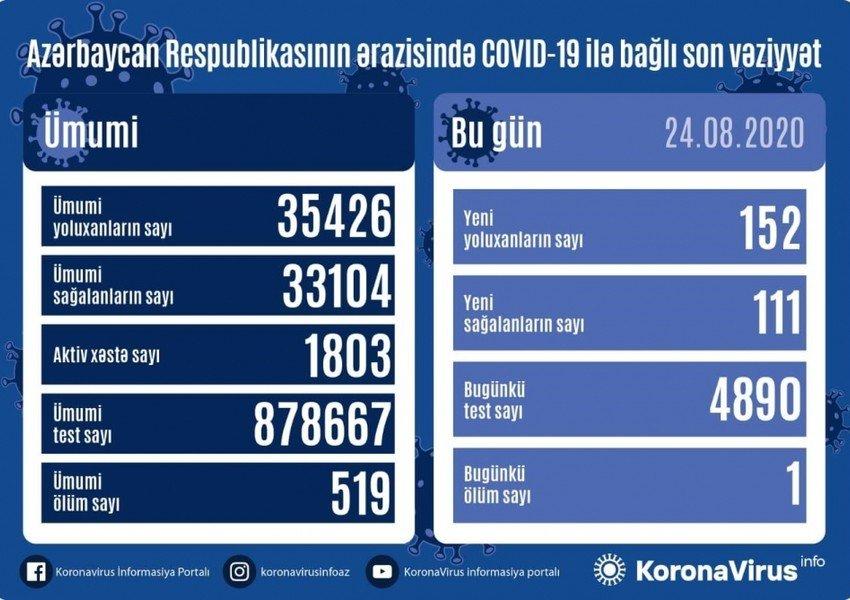 Azərbaycanda son sutkada koronavirusa yoluxanların STATİSTİKASI, fotoşəkil-1