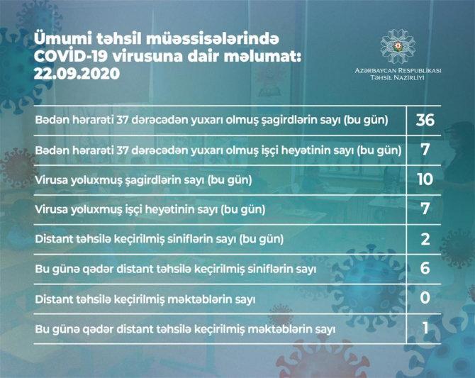 Yoluxan şagirdlərin sayı artdı - STATİSTİKA, fotoşəkil-1