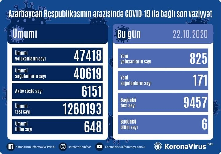 COVID-19-a yoluxma çoxalıb - SATATİSTİKA, fotoşəkil-1