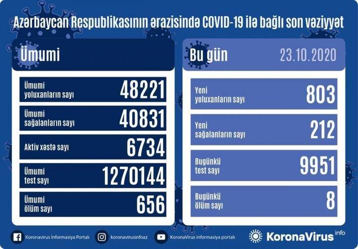 Azərbaycanda Covid-19 rekord həddə çatdı, fotoşəkil-1